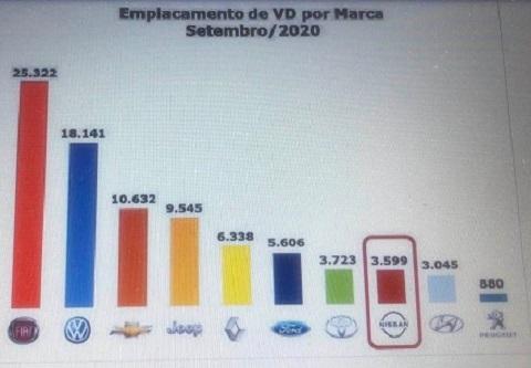 Carros mais vendidos frotistas 2020
