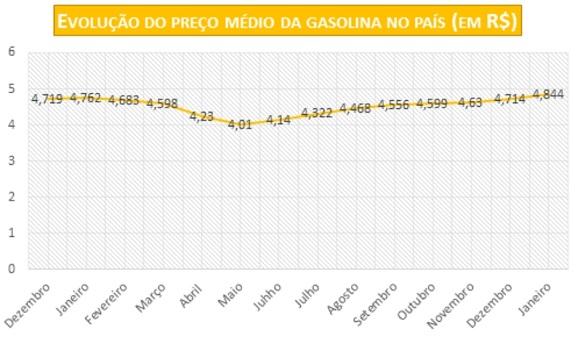 Gasolina acumula alta de 20,8% em oito meses