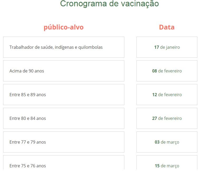 Brasil vacinou 20% e os USA já atingiu a meta com sobra de vacinas