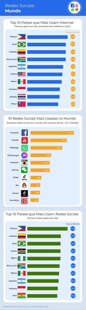 Brasil é 3º em ranking mundial no uso de redes sociais